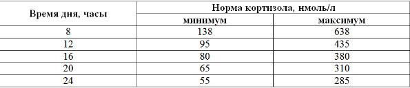 как измерить уровень кортизола у мужчин и женщин таблица