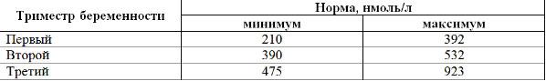 норма кортизола для беременных таблица